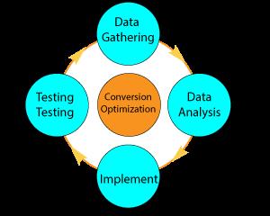 Conversion Optimization Image